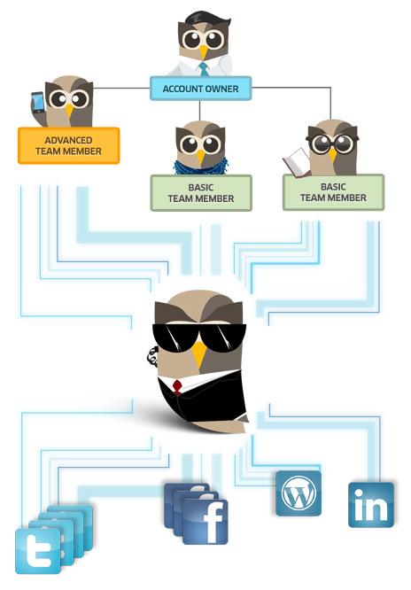 HootSuite Account Management