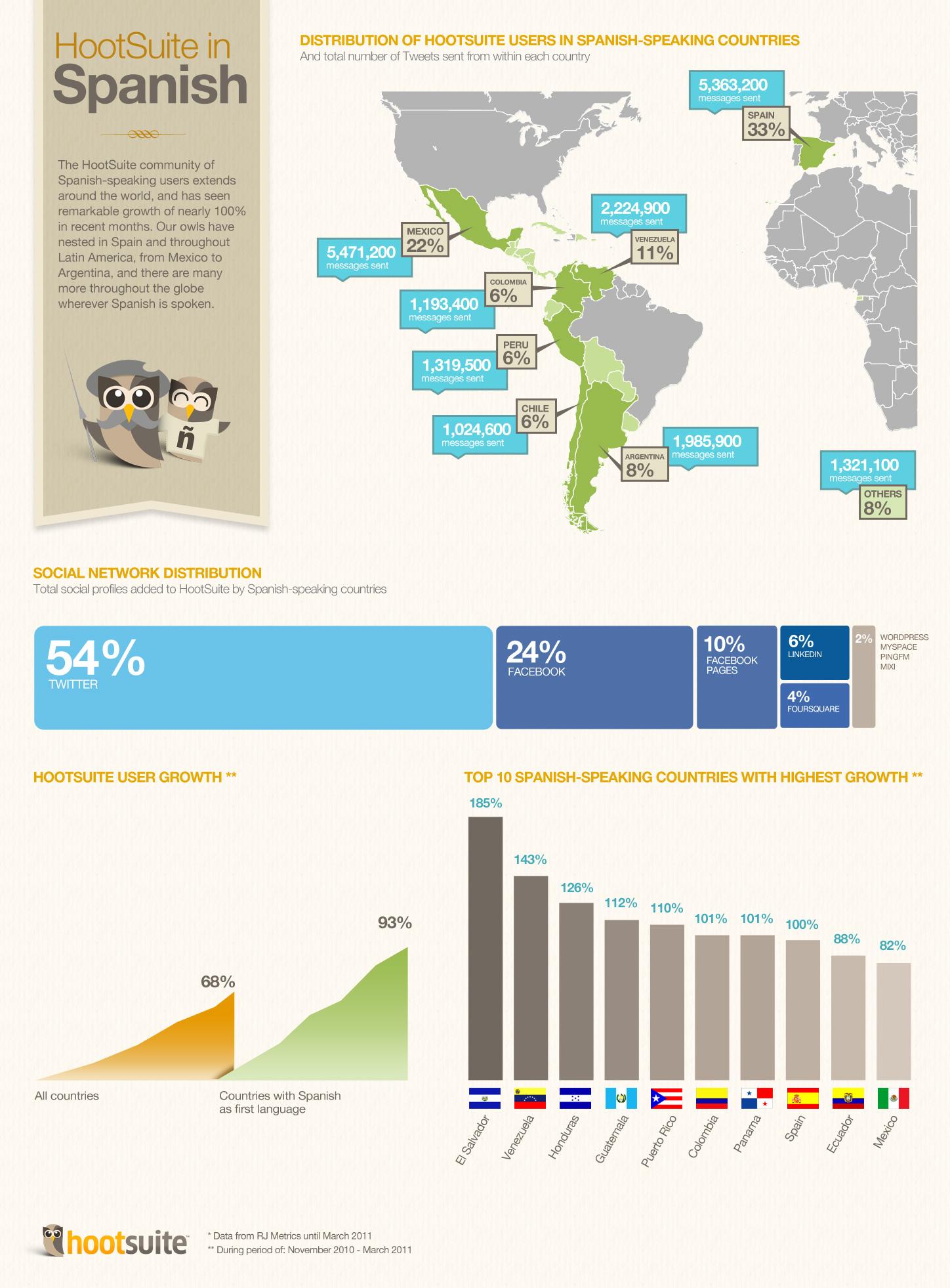 Spanish infographic