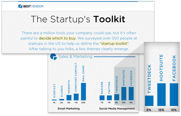 HootSuite in Startup Toolkit Infographic
