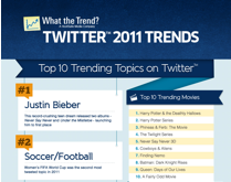 What the Trend Twitter 2011 Trends