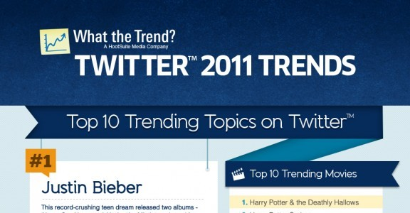 What the Trend Infographic