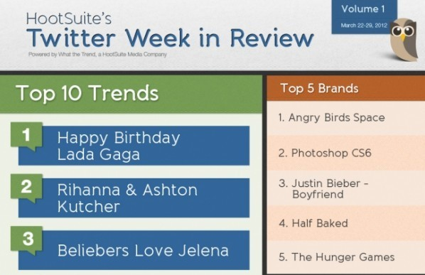 Twitter Week In Review March 22