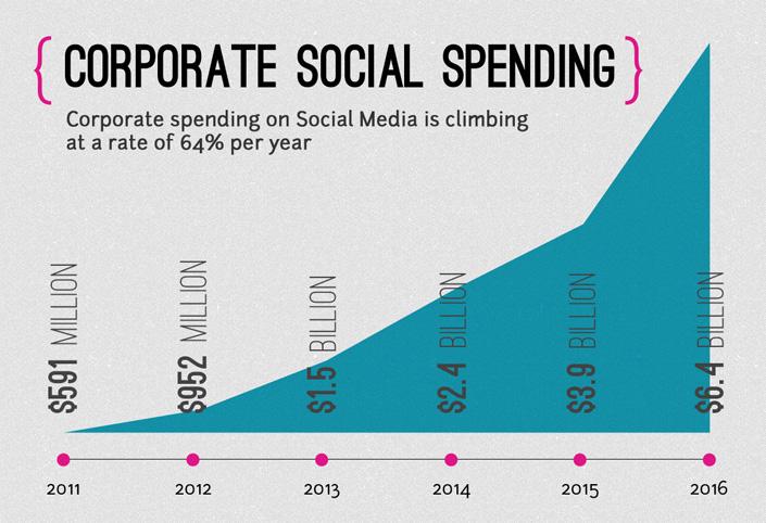 Corporate Social Spending