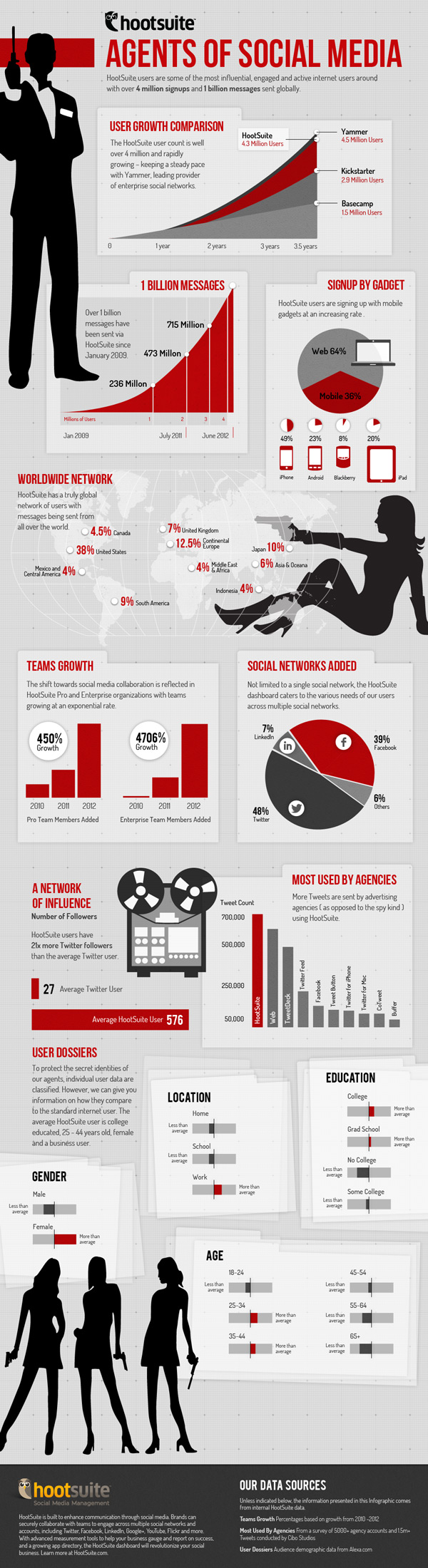 agents of social infographic 600