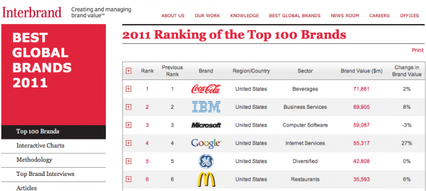 Interbrand Top 100 Global Brands