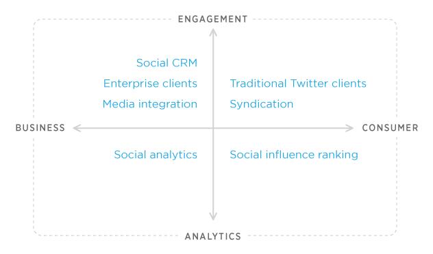 Twitter partner quadrant