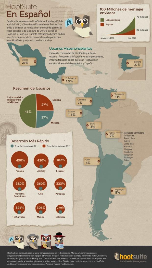 HootSuite en español – Infografía