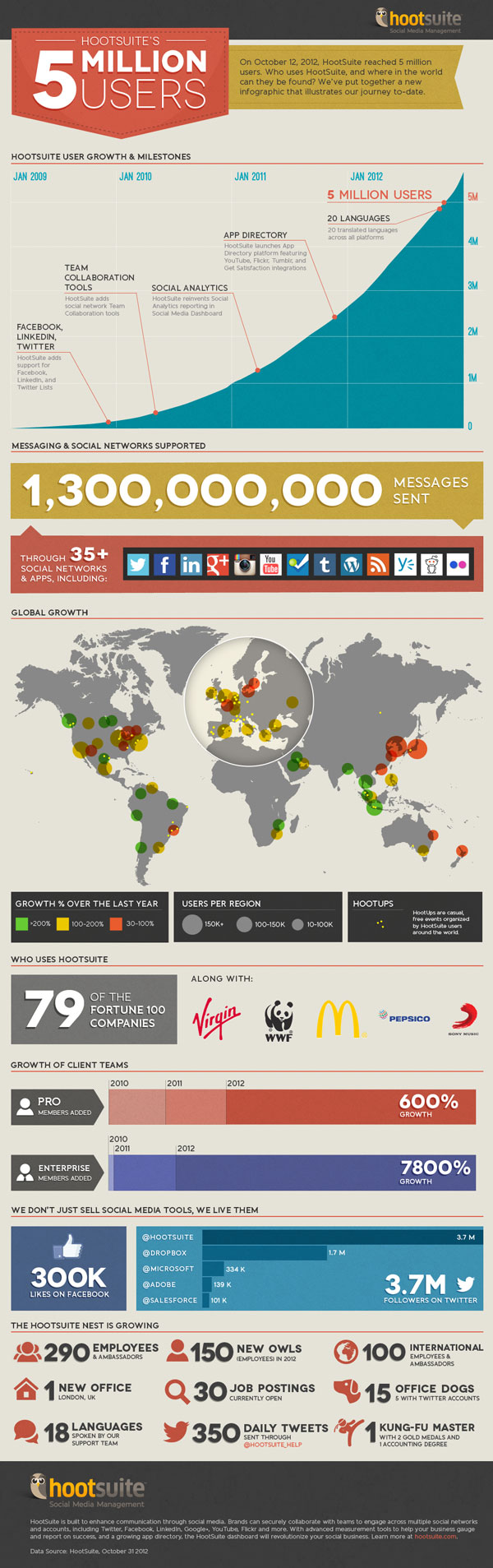 5 Million Infographic
