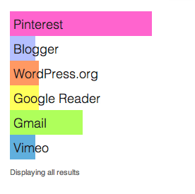 Pinterest winning GoPollGo Survey results