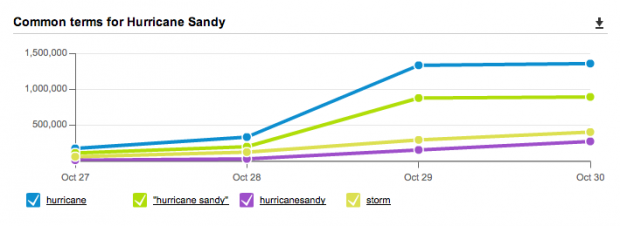 HootSuite analytics dashboard tracking Hurricane Sandy mentions