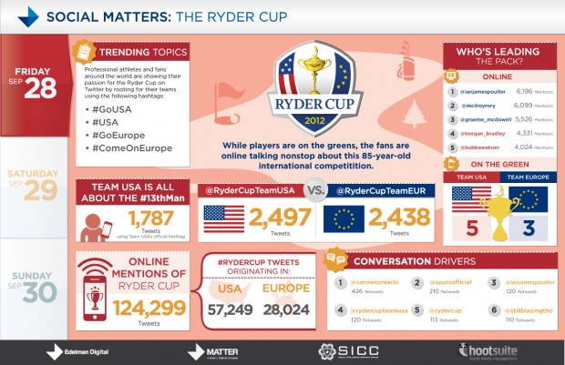 Ryder Cup Infographic 2012 Europe wins it all