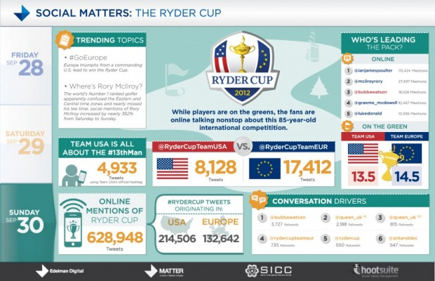 Ryder Cup Sunday Infographic
