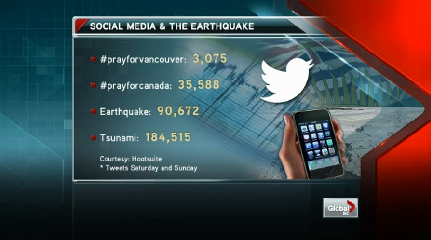 Screen capture of stats from Global BC