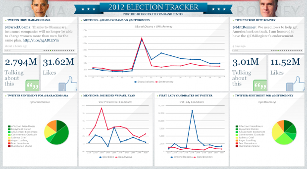 HootSuite 2012 US Election Tracker