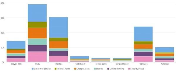 Brandwatch Social CRM graph