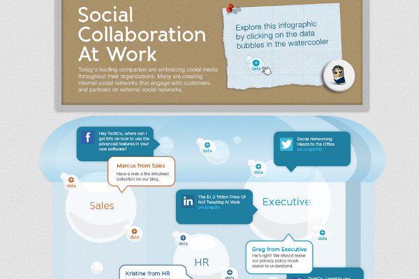 Infographic: Social Collaboration At Work