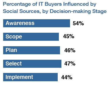 Chart: Social influence on IT buyers by decision-making stage