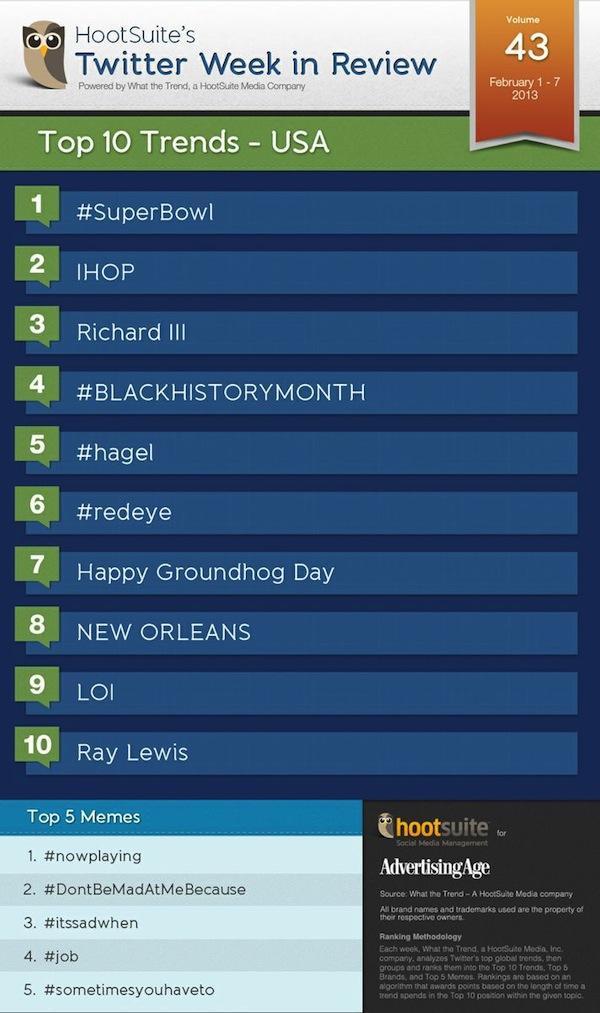 Twitter Trends USA 43 600