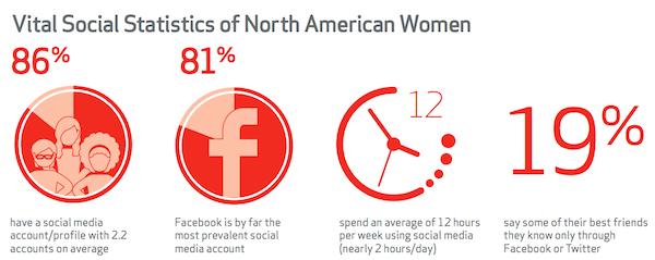 Women of Social Media Stats
