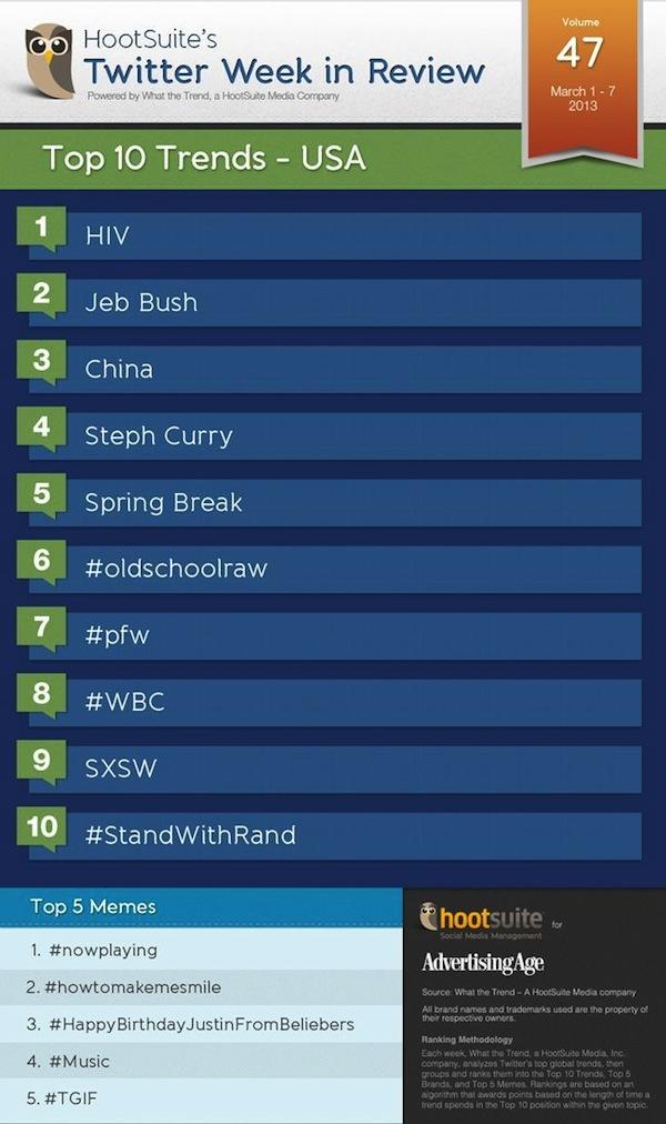 Twitter Trends USA Vol.47 600