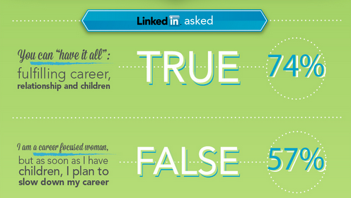 Women in Tech - LinkedIn study
