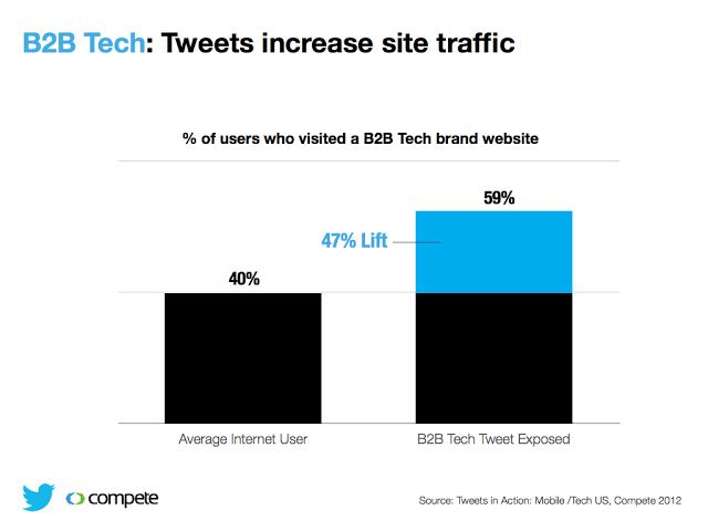 The B2B Power of a Tweet