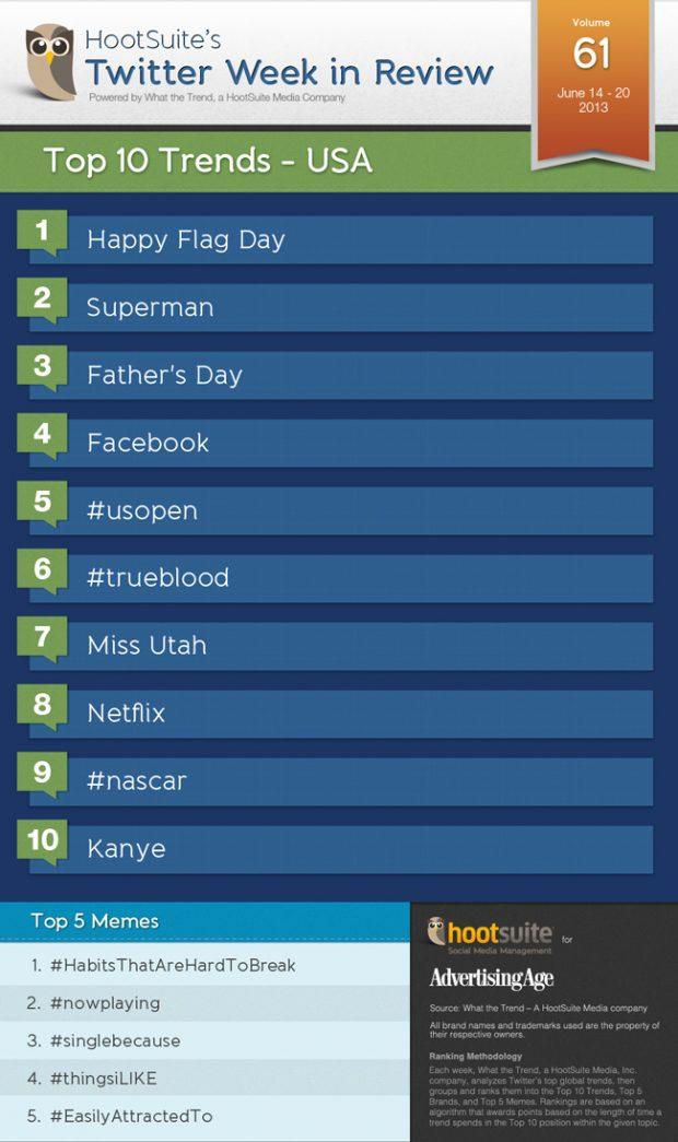 US Trends 61