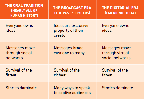 The evolution of storytelling has come full circle from the oral period through the broadcast period and into the digitorial era. Image from Jonah Sachs' The Story Wards.