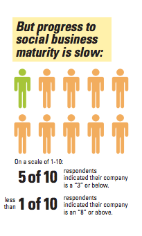 52% of business professionals rank their company 3/10 or lower for business maturity. Image courtesy MIT Sloan Management Review.