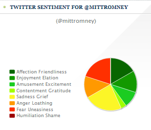 Public Twitter sentiment for Mitt Romney on Nov 7, 2012 at 12:27am, after Obama won.