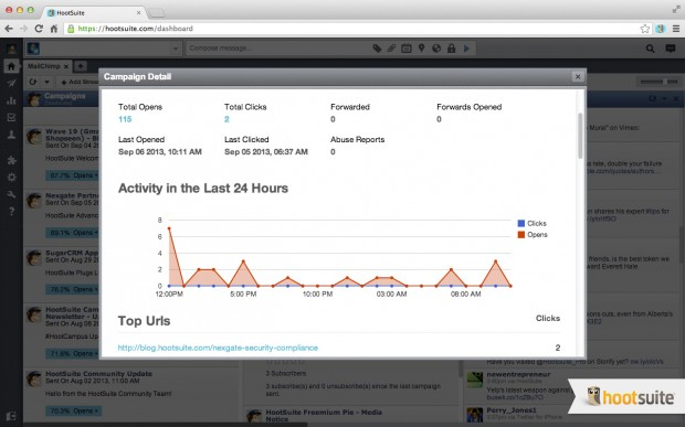 The MailChimp app in HootSuite allows you to monitor email campaign performance conveniently in the dashboard.