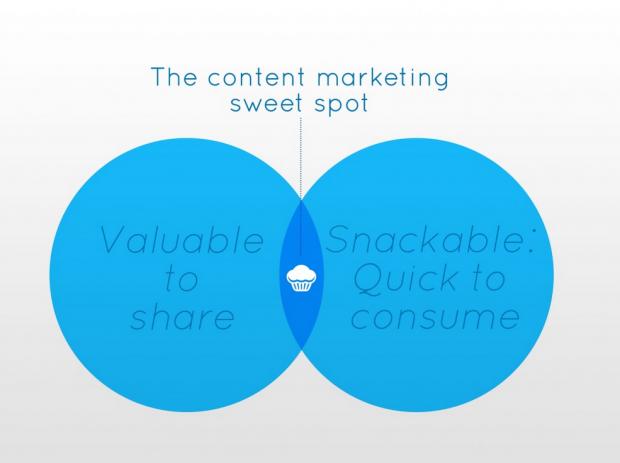 LinkedIn Snackable Content