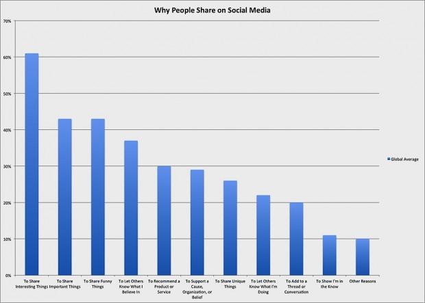 Social media presence graph by Ipsos