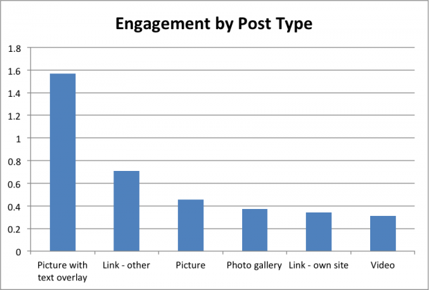 how to get facebook likes with the right facebook posts