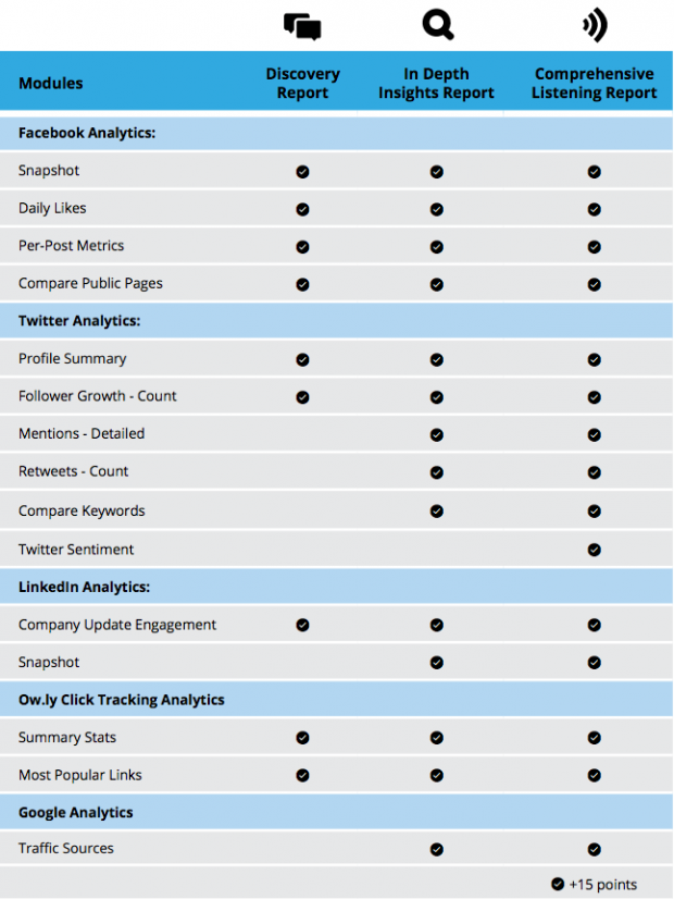 Social media reports for social media managers
