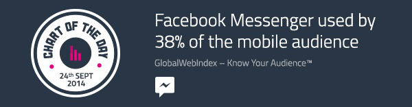 GlobalWebIndexMessengerChart