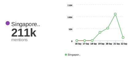 Singapore Mentions - UberVu