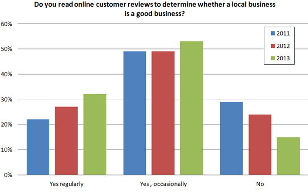Social proof is becoming more and more important. Online customer reviews have increased to determine buying decision.