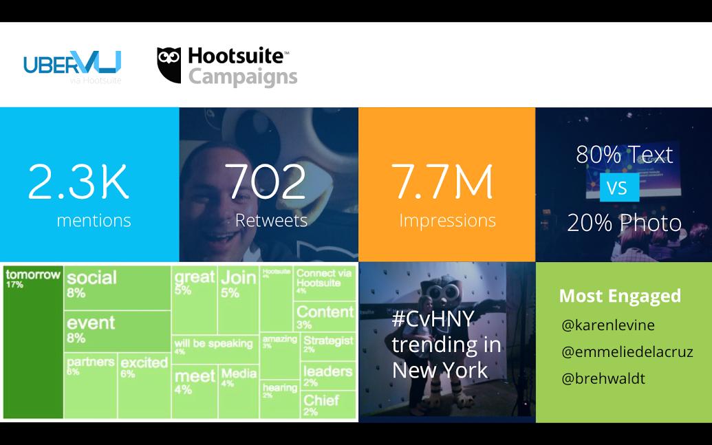 Connect via Hootsuite NY Hootsuite Campaigns