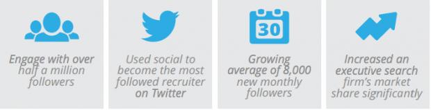 Manhattan Group social media success results