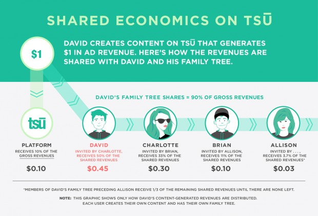 tsu shared economics model