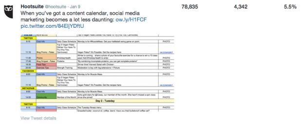 Content calendar Twitter interaction rate