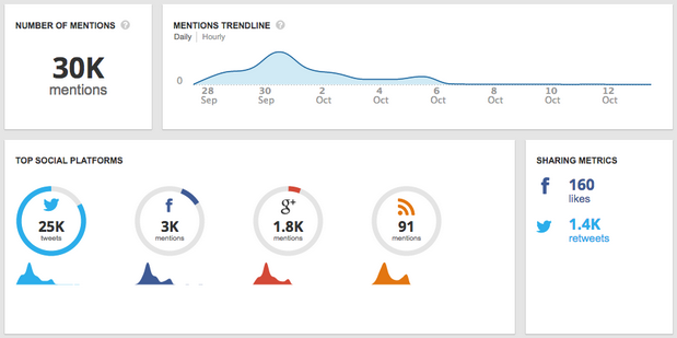 A snapshot of social media mentions for a campaign.