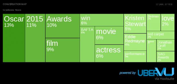 Julianne Moore convo map -  Social Media Predictions for Oscar Winners 2015