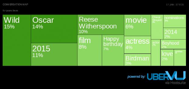 Laura Dern convo map -  Social Media Predictions for Oscar Winners 2015