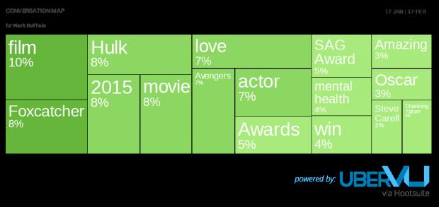Mark Ruffalo convo map -  Social Media Predictions for Oscar Winners 2015