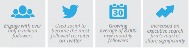 The Manhattan Group share why social media is important for their business