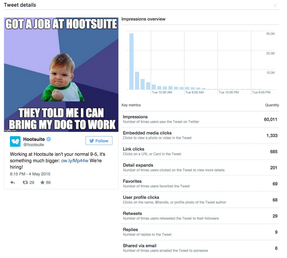 Analytics of Meme Tweet