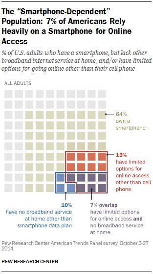 Pew Research Mobile habits Mobilegeddon