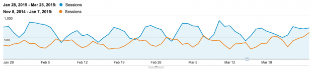 growing social traffic through the blog